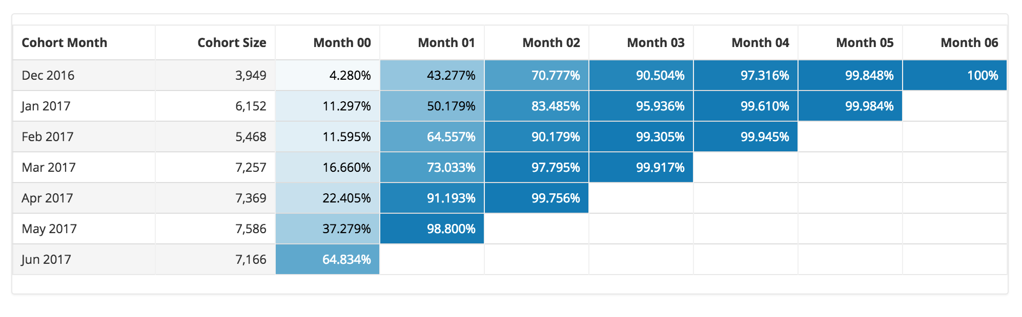 Cohort Retention Analysis Chart with SQL