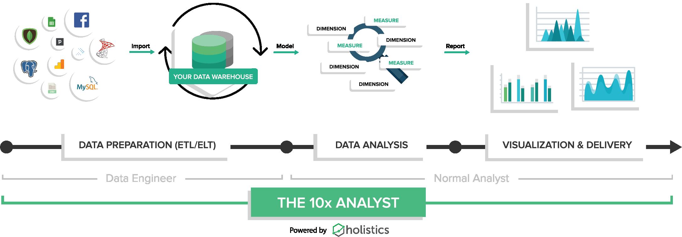 10x Data Analyst
