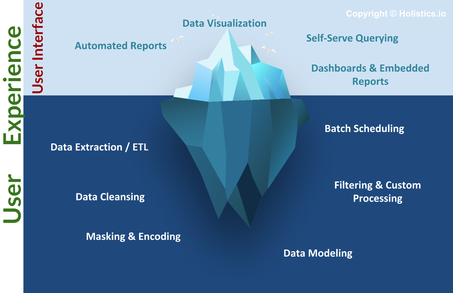 Data preparation versus data reporting work