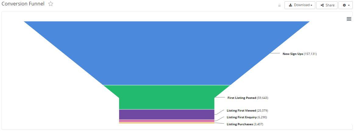 Funnel Chart (Legacy)