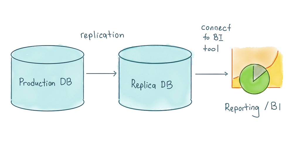 query from replica db