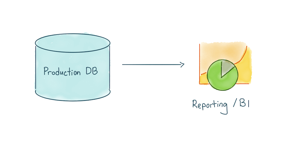 query from production db
