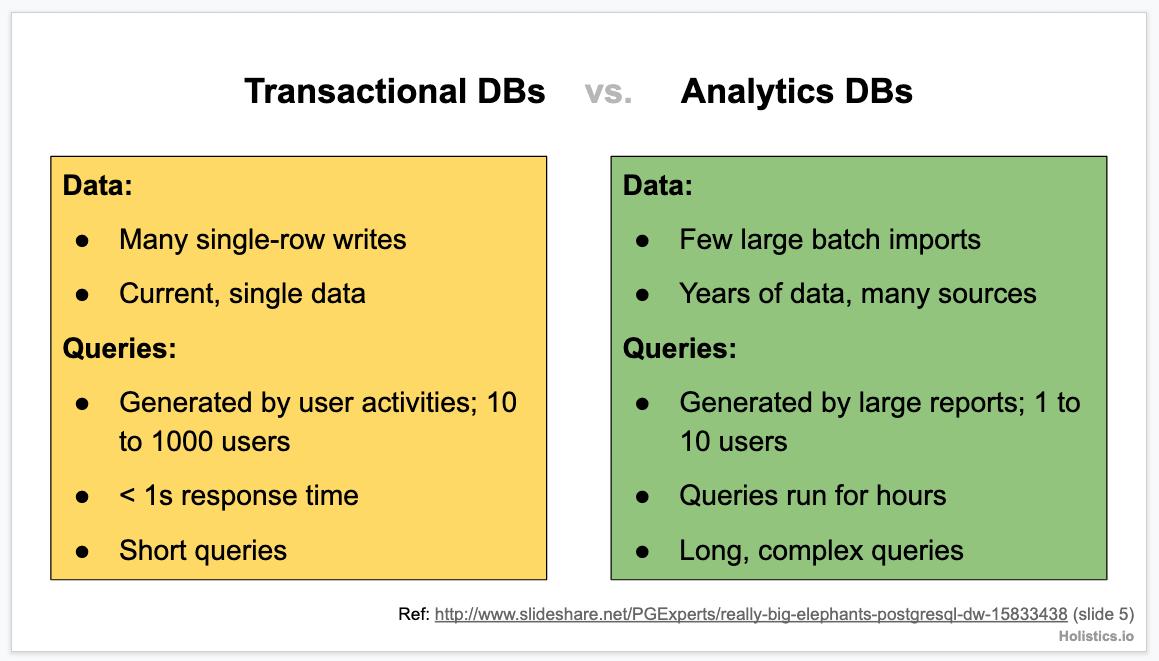 Transactional db vs analytical db