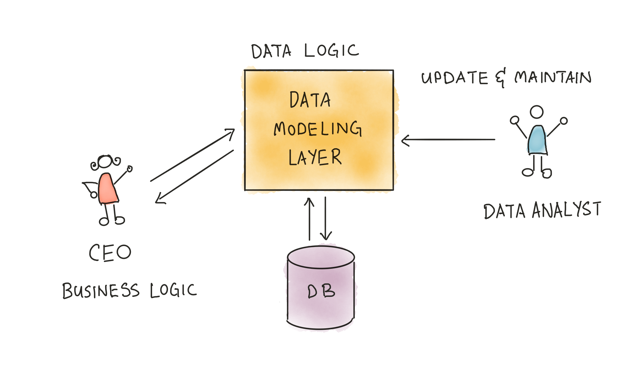 Data modeling layer