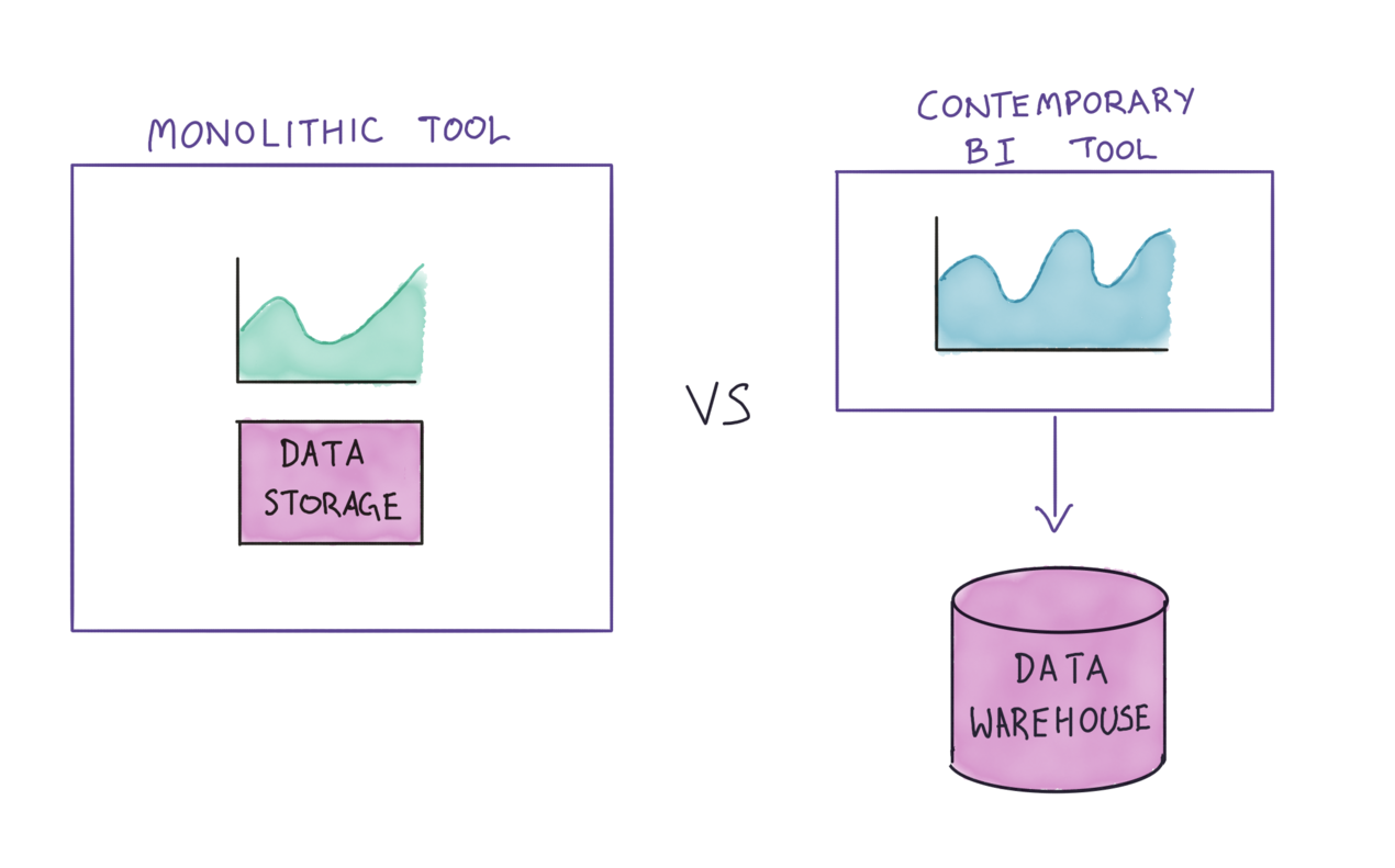 Embedded/External Datastore