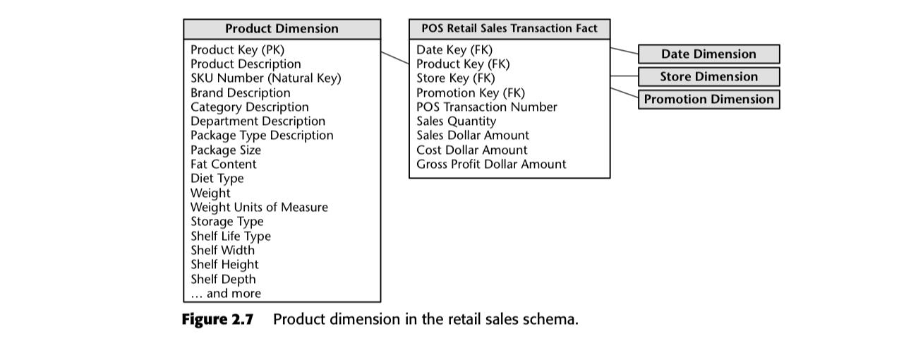 retail sales schema