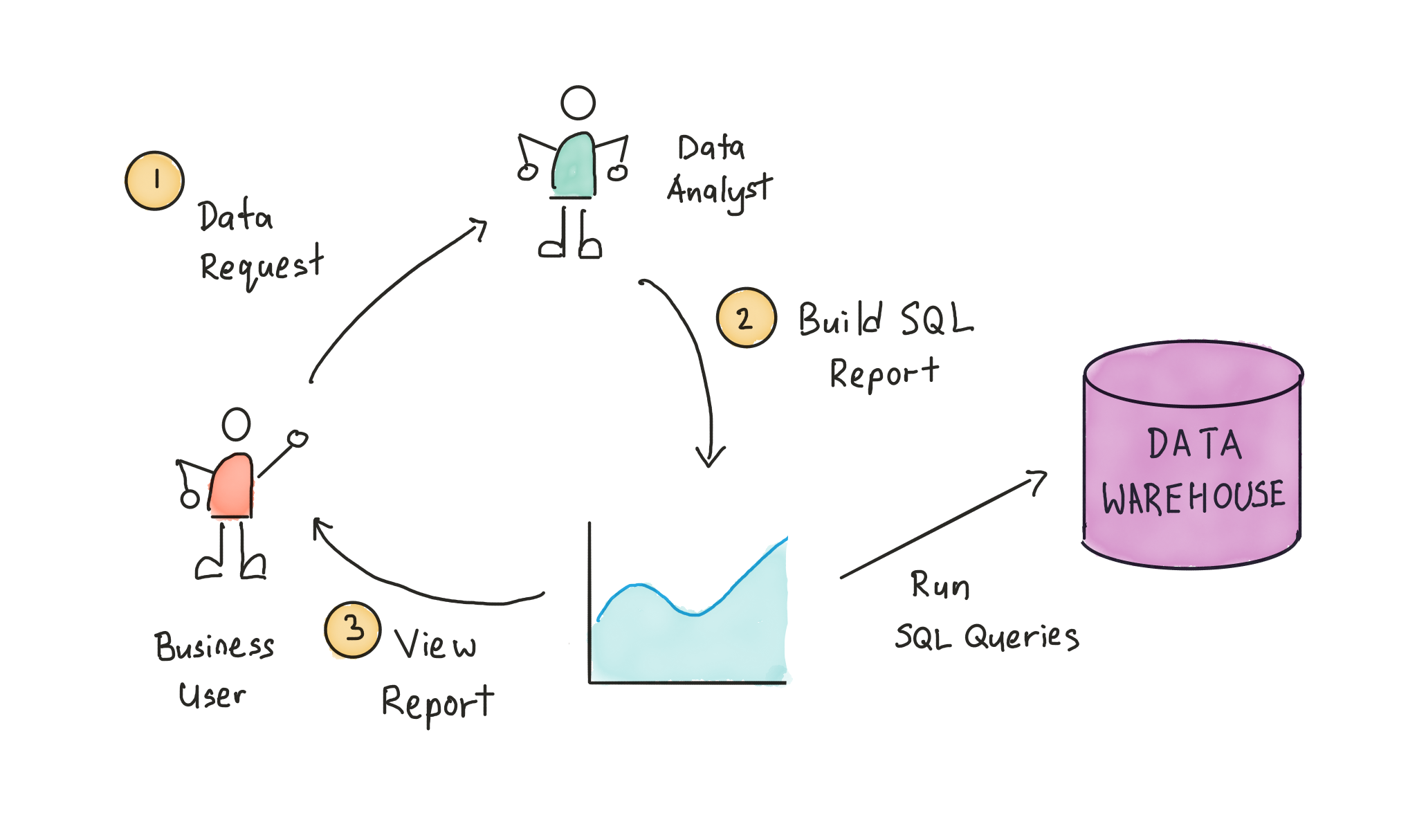 Static report/dashboard