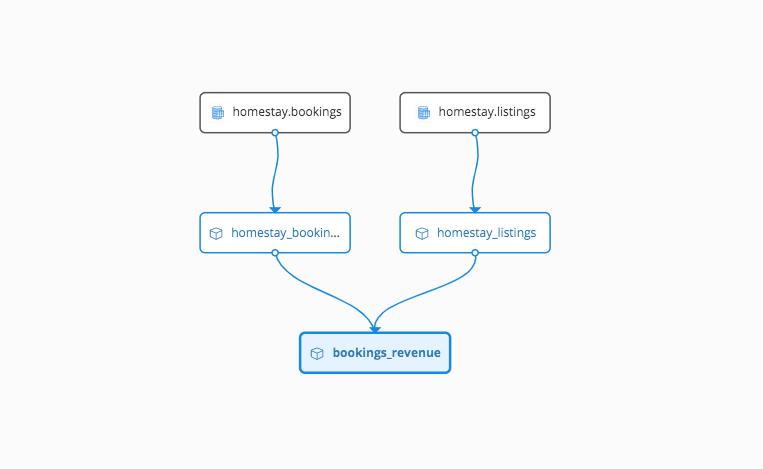 Transformed data model