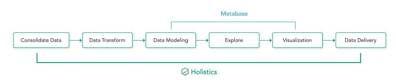 Holistics vs Metabase diagram