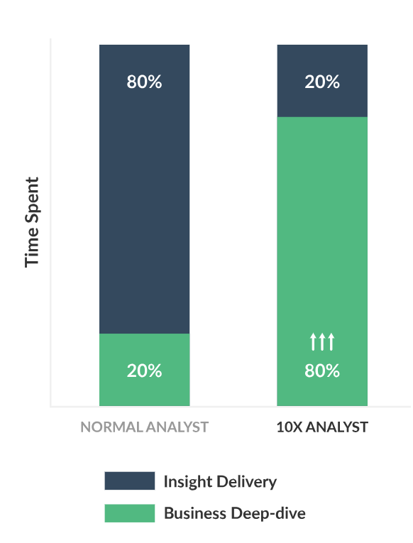 Holistics vs Tableau | Business Intelligence and Data