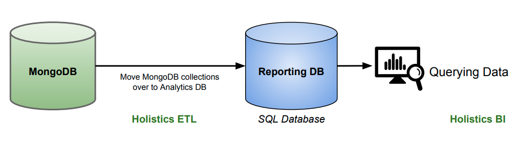 Mongodb reporting and analytics made easy holistics business mongodb reporting and analytics made easy ccuart Choice Image