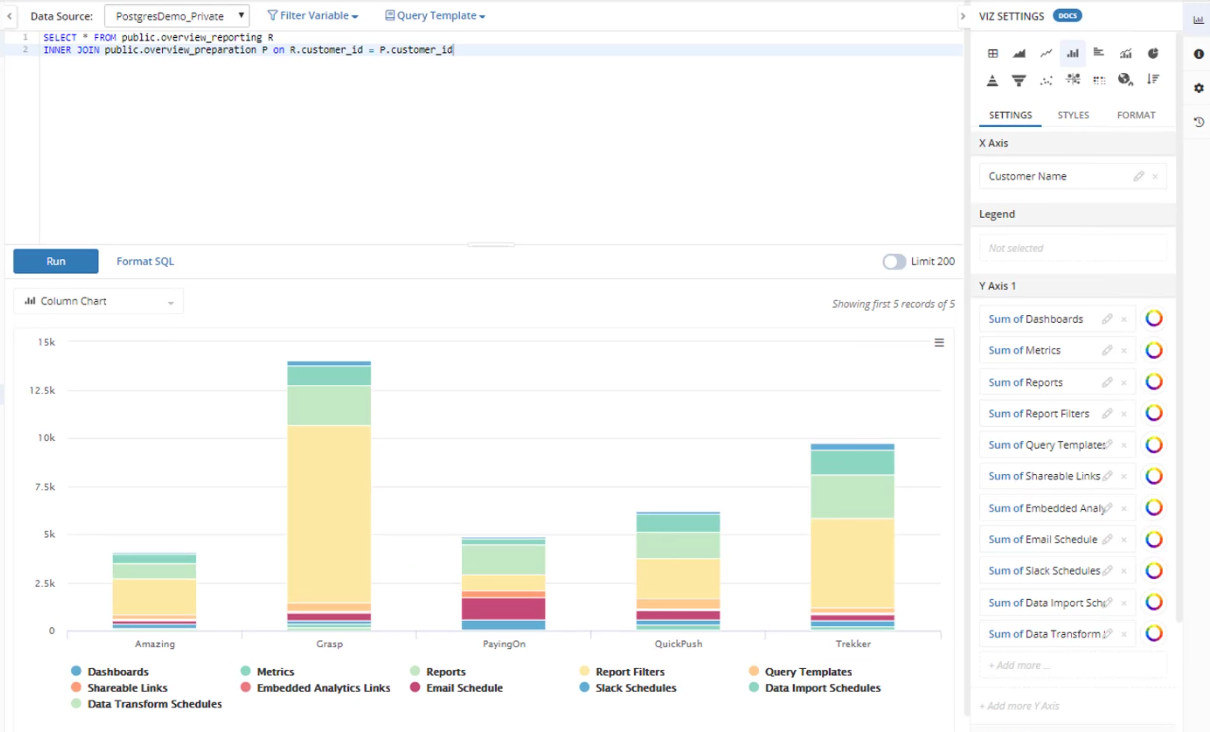 Write your own SQL query for your custom reports and chart visualizations!