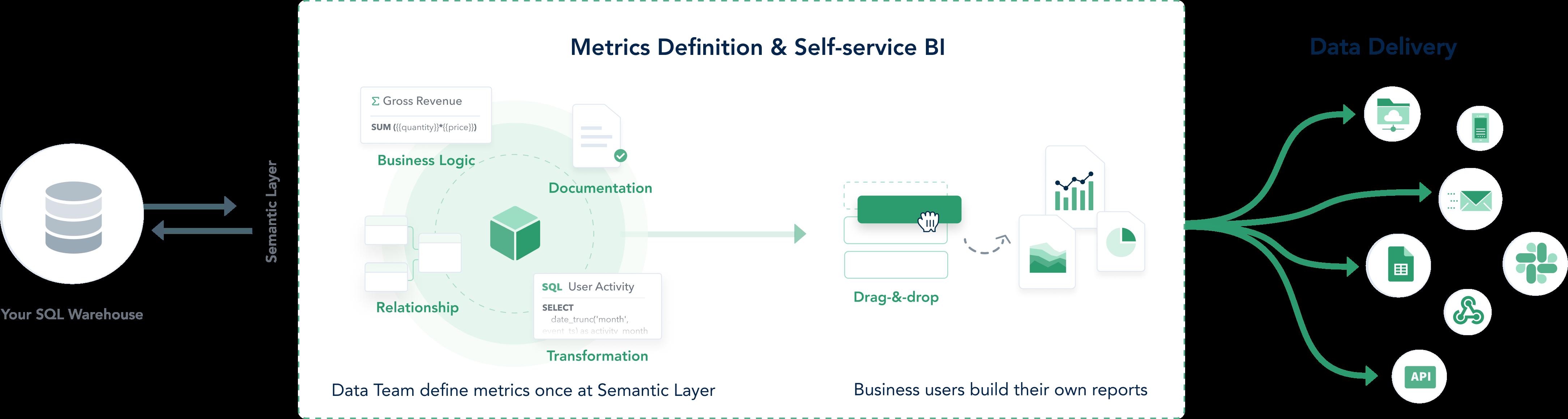 Self-service BI platform