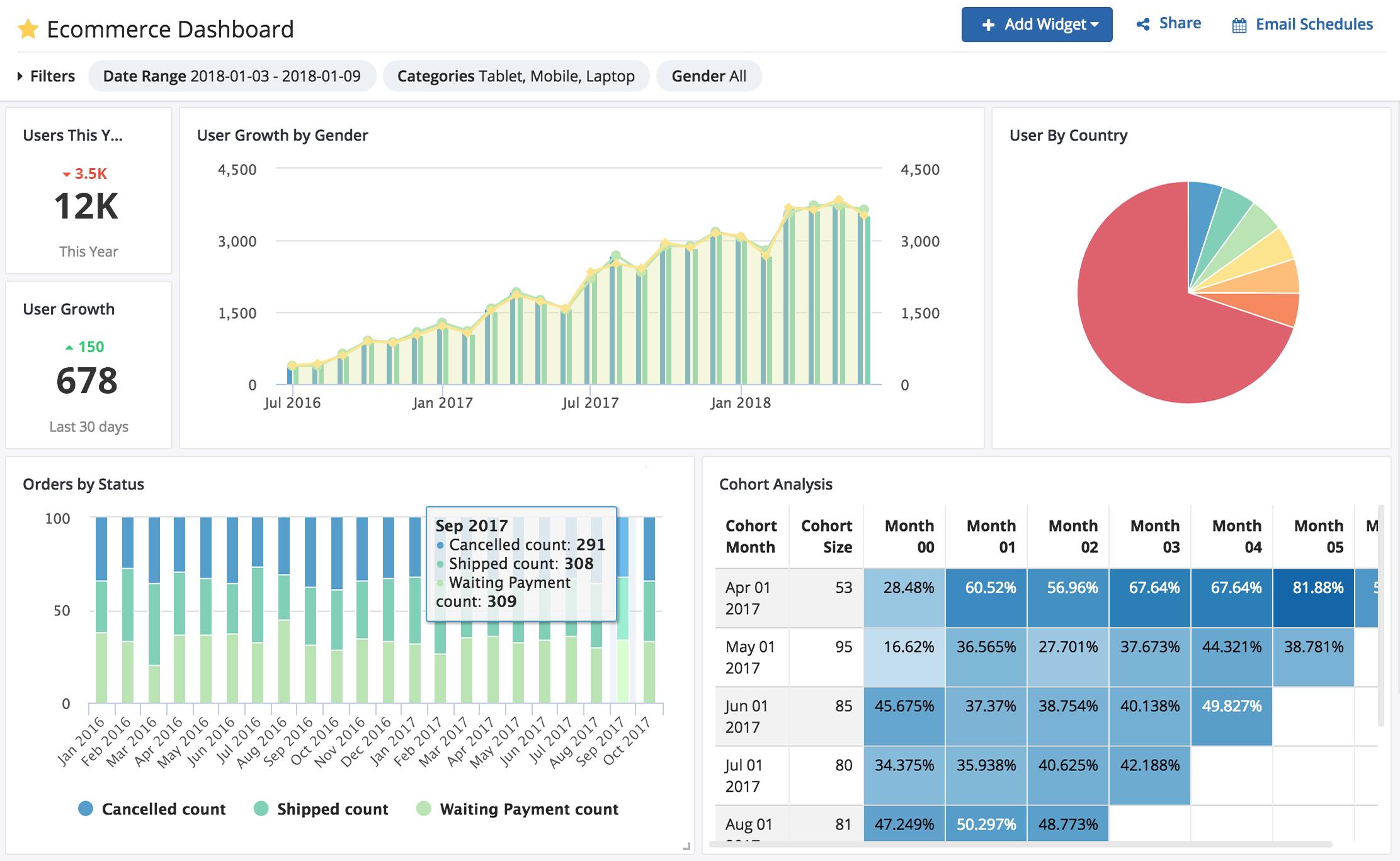 Enable Self-Service Analytics